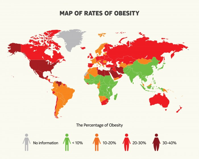 The world is fat.