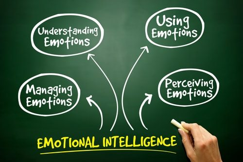 Use your opponents thoughts, beliefs, and emotions against them!