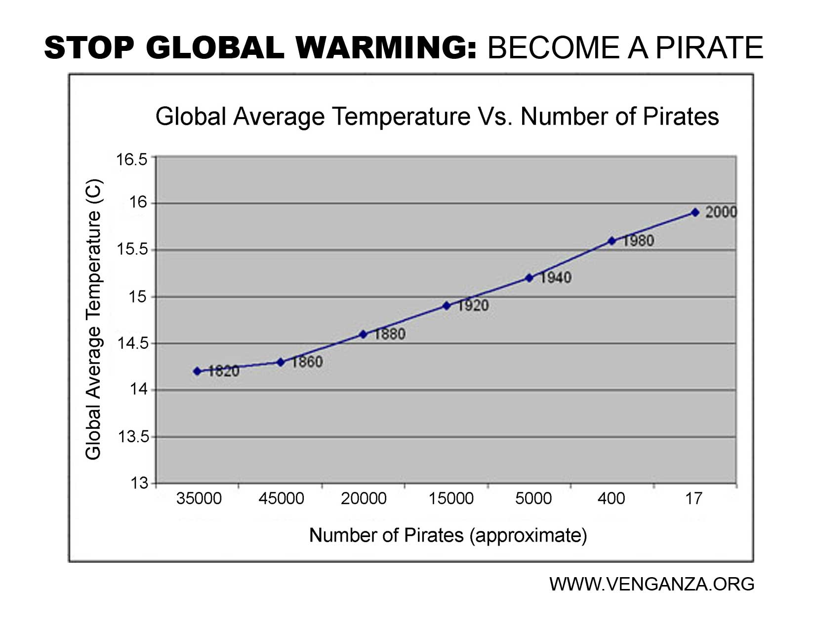 A worldwide reduction in the number of pirates has caused global warming.