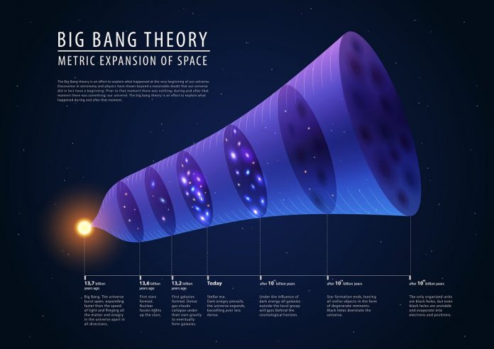 10 Things You Really Should Know About The Big Bang